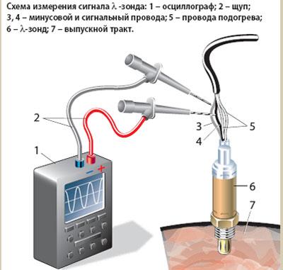 Как проверить кислородный датчик своими руками смотреть